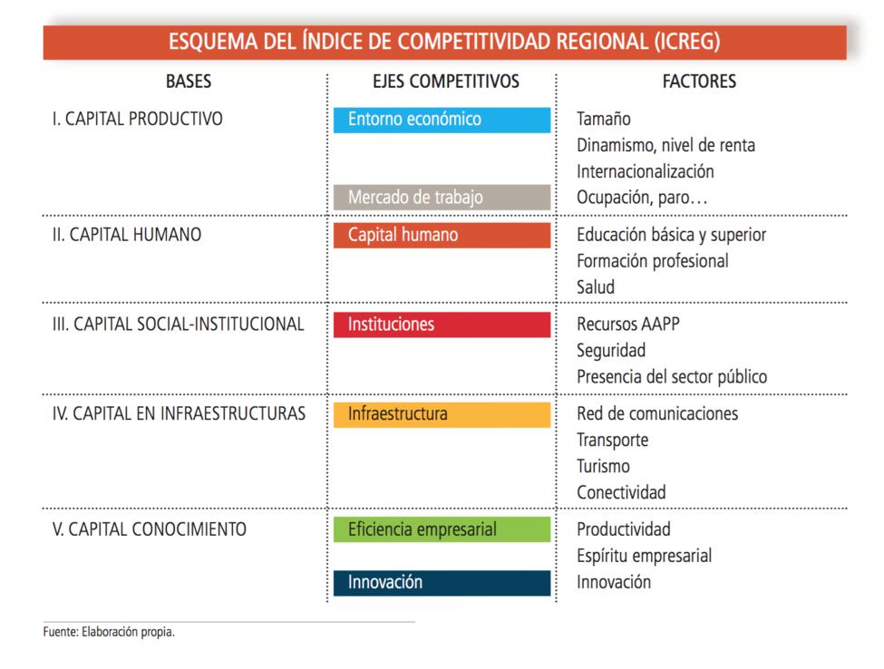 El fracaso del socialismo: Andalucía y Extremadura, a la cola en el Índice de Competitividad