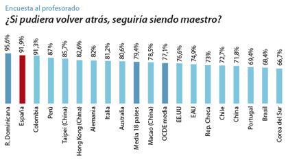 Porqué los profesores españoles son los más felices del mundo?