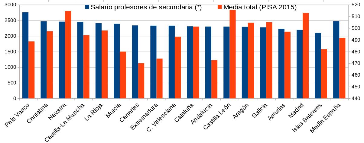 Educación: Castilla y León, la Finlandia española