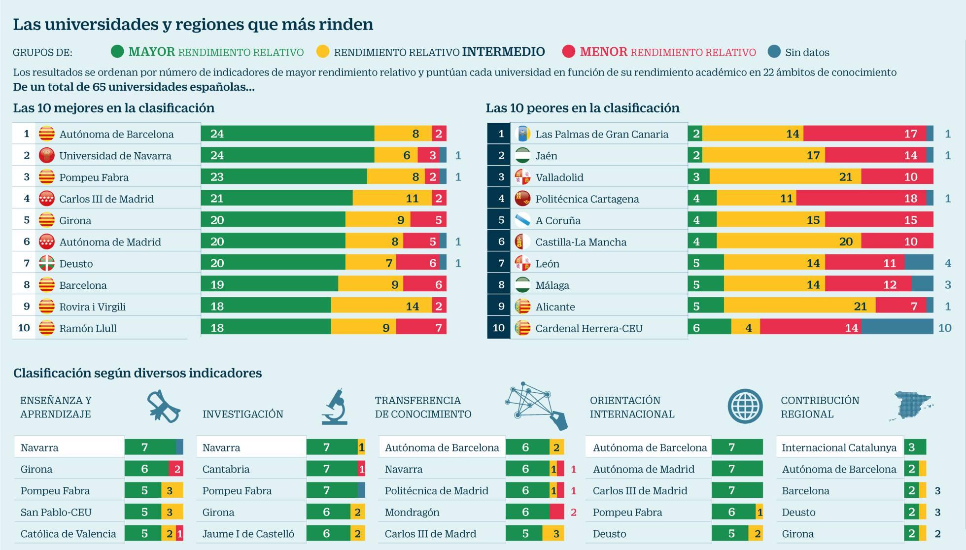 Situación de las Universidades españolas según el ranking CYD