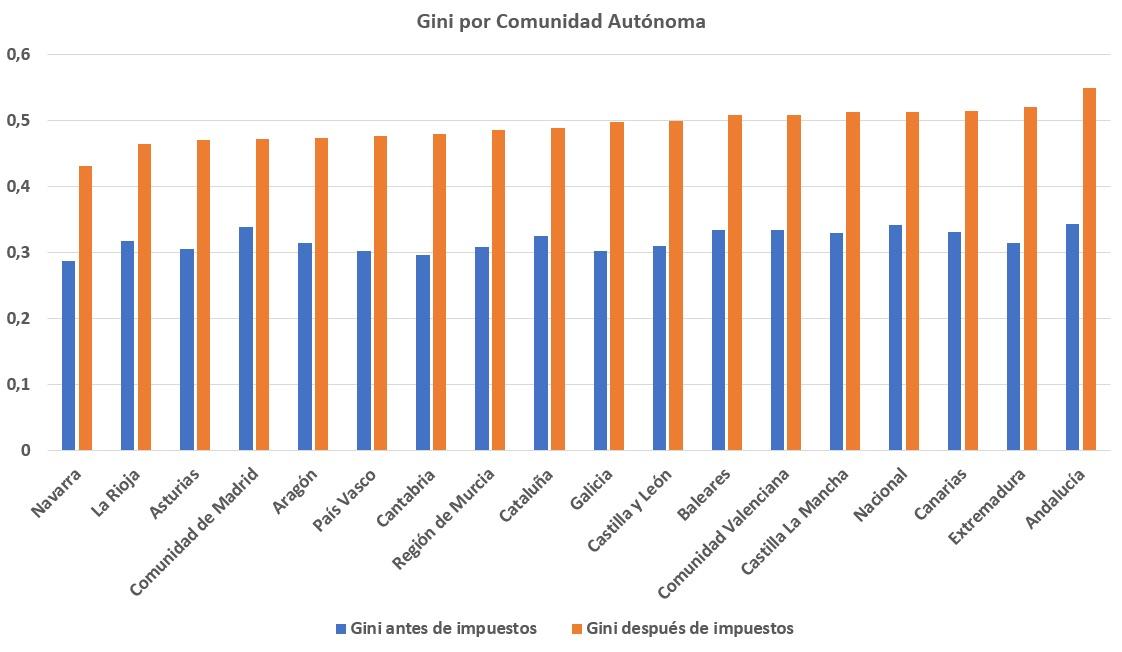 Andalucía, la comunidad con más desigualdad