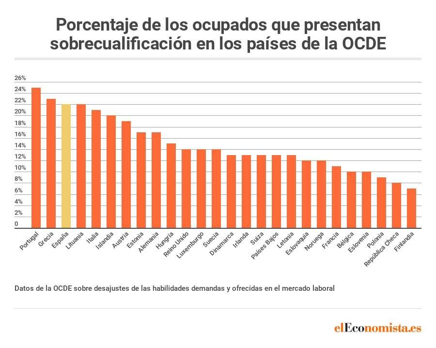 La tragedia del sistema educativo español. Diario El Economista