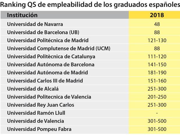 Estas son las mejores universidades de España para conseguir trabajo